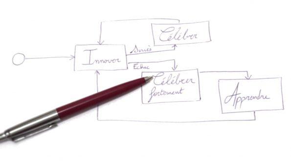 2016-05-10 planifier un projet innovant cover bis