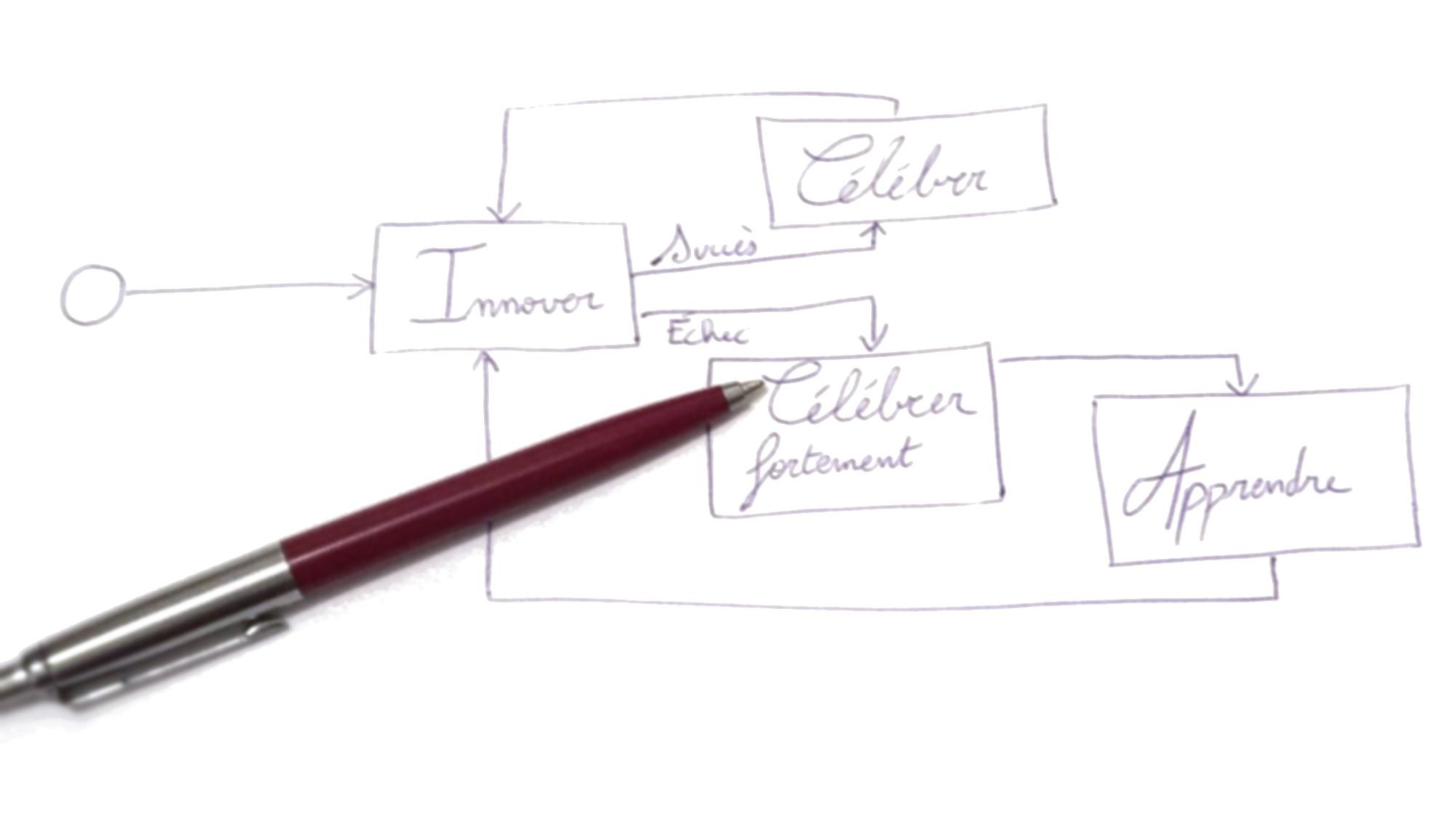 Planifier un projet innovant